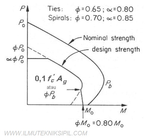 Himpunan mahasiswa sipil poliban struktur kolom diagram interaksi kolom dengan tulangan terdistribusi ccuart Choice Image