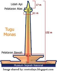 Monumen Nasional (Monas) II - [www.zootodays.blogspot.com]