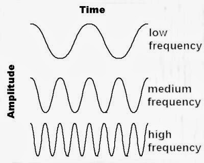 Waves Frequency Period Of Wave 6