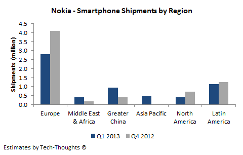 Nokia - Smartphone Shipments by Region