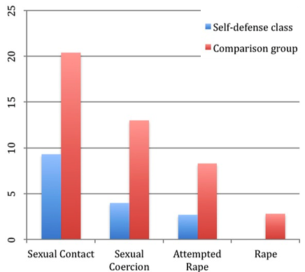 self defense at campus statistics