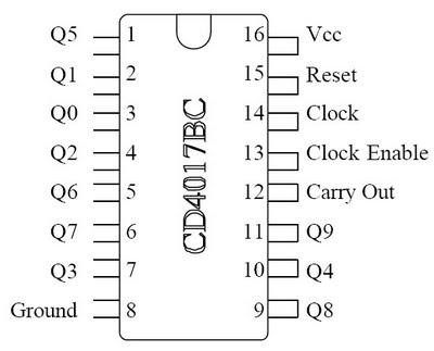 HENGKY YALANDRA: datasheet IC 4017