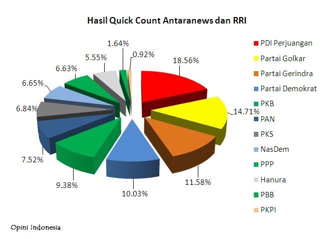 Hasil Quick Qount Pemilu Legislatif 2014, Opini Indonesia