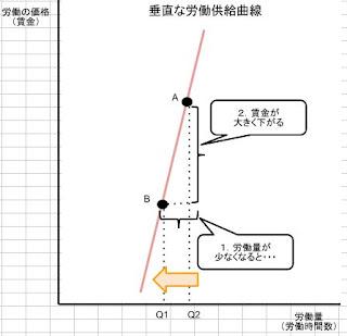 垂直な労働供給曲線