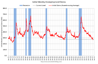 Weekly Initial Unemployment Claims decreased to 276,000
