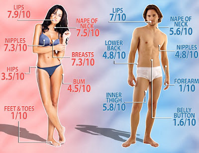 The Sexiest Parts of the Body Now Revealed by Scientists – The Feet is Least Favorite