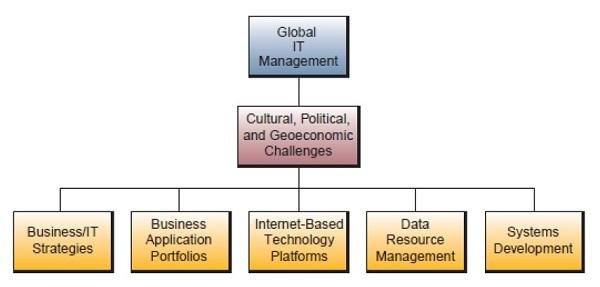 Enterprise dan Manajemen Global Teknologi Informasi 2_