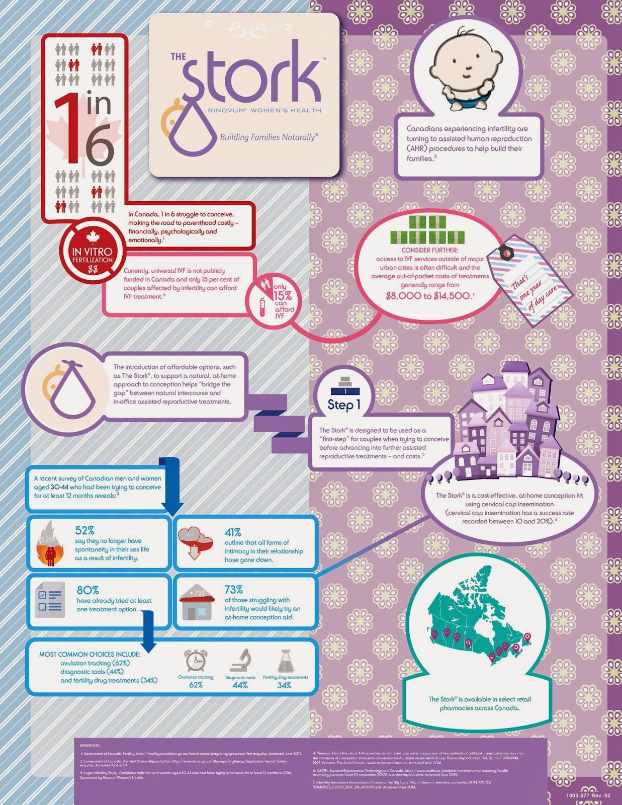 infographic, fertility, infertility, The Stork