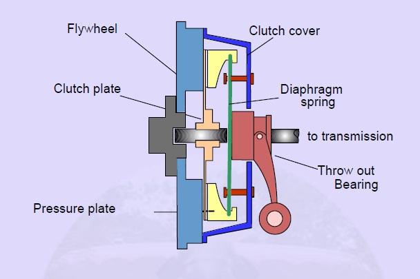 clutch examples and its parts