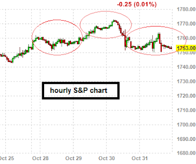 SPX HOURLY CHART - Head and shoulders pattern