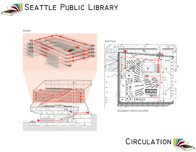 Roman Ds Theoretical Design Building Analysis Seattle Public Library