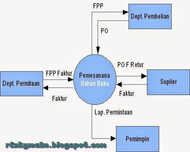 Diagram konteks dan diagram nol permiantaan bahan baku apsi diagram konteks ccuart Images