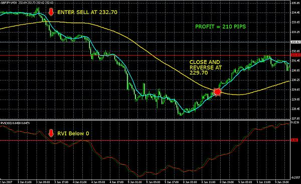 Confirmation Based FX Trading Plan | DailyFX