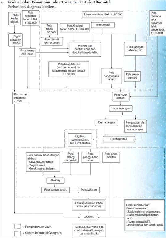 Contoh penerapan sistem informasi geografi sig ss belajar nah salah satu contohnya dapat kamu pahami melalui diagram alir penelitian jalur transmisi listrik beberapa aspek kehidupan tentu saja akan ccuart Gallery