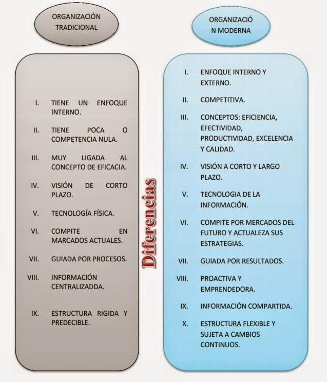 Organizaciones tradicionales y modernas for Tecnicas de coccion modernas
