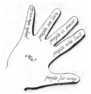 A Five Finger Model of Prayer