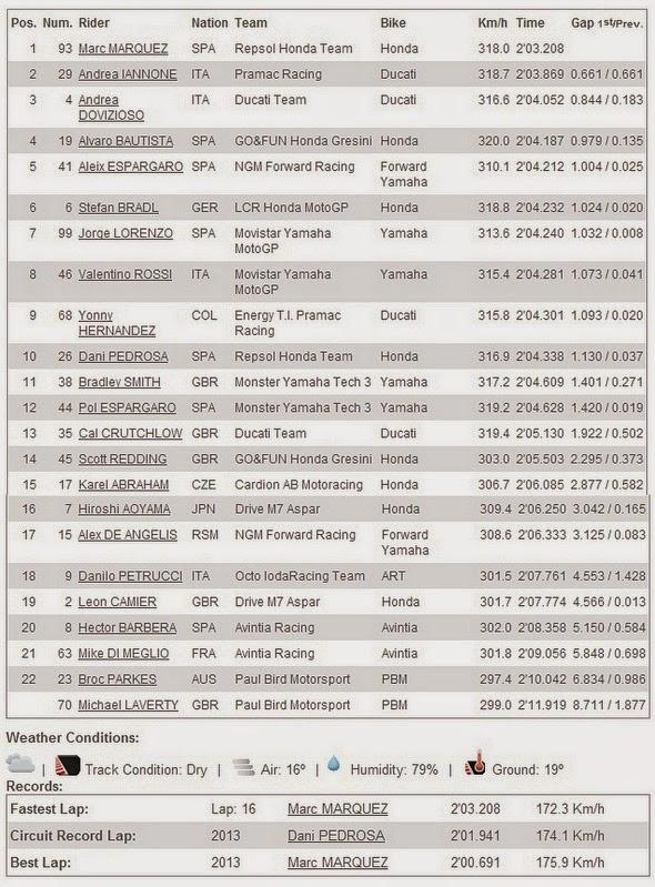 Hasil FP1 MotoGP Silverstone Inggris 2014