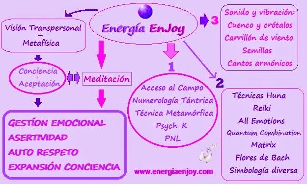 ENERGÍA ENJOY - La Transformación y Alegría Cuánticas
