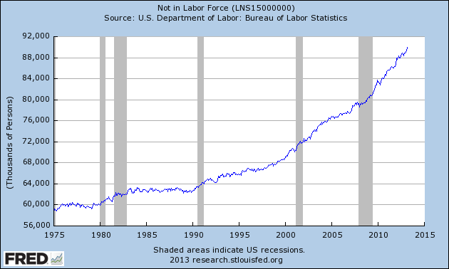 Number of people not in labor force