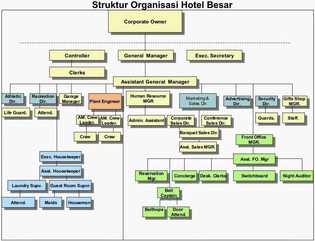 Ini dia contoh struktur organisasi di hotel berbintang for Design hotel bintang 3