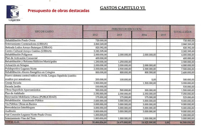 Presupuestos 2012 se destinan 84 millones de euros en 3 - Como hacer presupuesto de obra ...