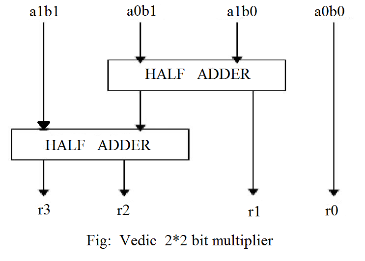 multiply and accumulate unit using vedic multiplier Arithmetic logic unit had a new type of multiplier vedic mathematics has been used in this work by using a vedic multiplier and multiply accumulate (mac.