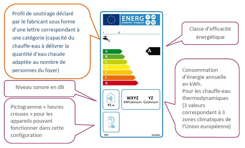Le blog plomberie chauffage energies renouvelables elyotherm janvier 2014 - Etiquette energie maison ...