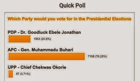 HILARIOUS : AIT Shuts down site where Buhari reportedly won Jonathan in an online poll