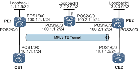 Configuring Martini VLL by Using MPLS TE Tunnels - Network Solution Blog