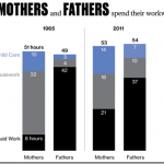 Bar graph showing the differences between mothers and fathers workweek in 1965 and 2011