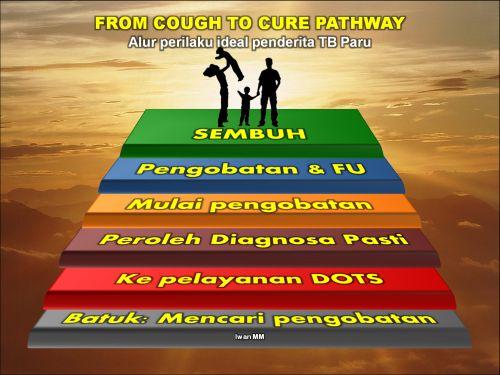 Informasi pengobatan TB