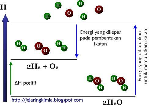 Materi kimia entalpi dan menghitung perubahan entalpi just for diagram tingkat energi peruraian air ccuart Image collections