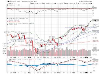 Índice Wall Street
