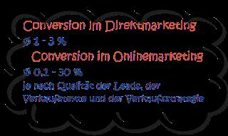 (C) 2012 Ulrike Gerloff www.direkt-mehr-umsatz.de