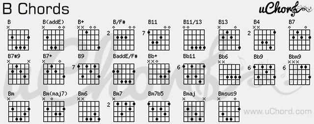 ตาราง คอร์ด B - Guitar B-Chords Chart