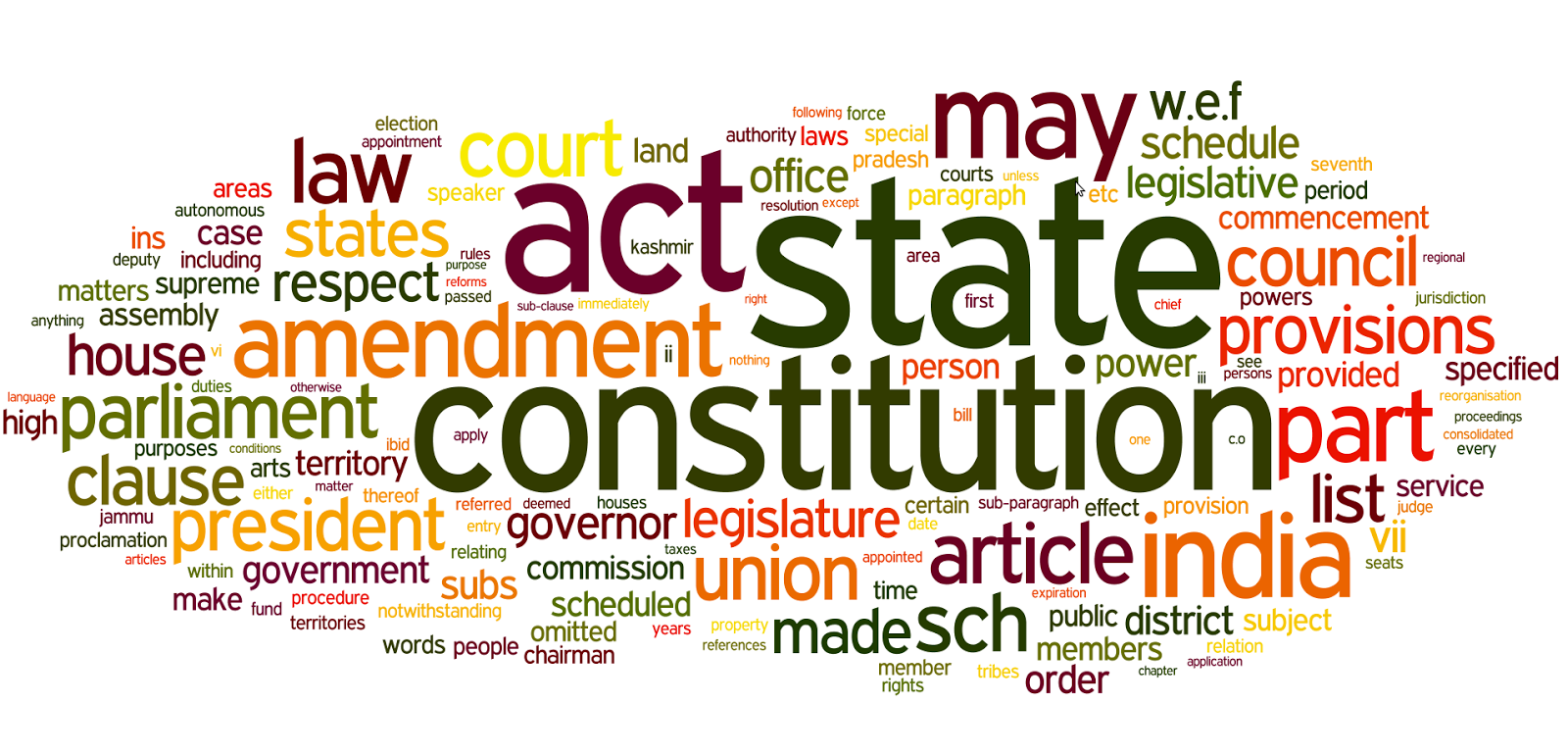 governors and legislatures contending powers essay