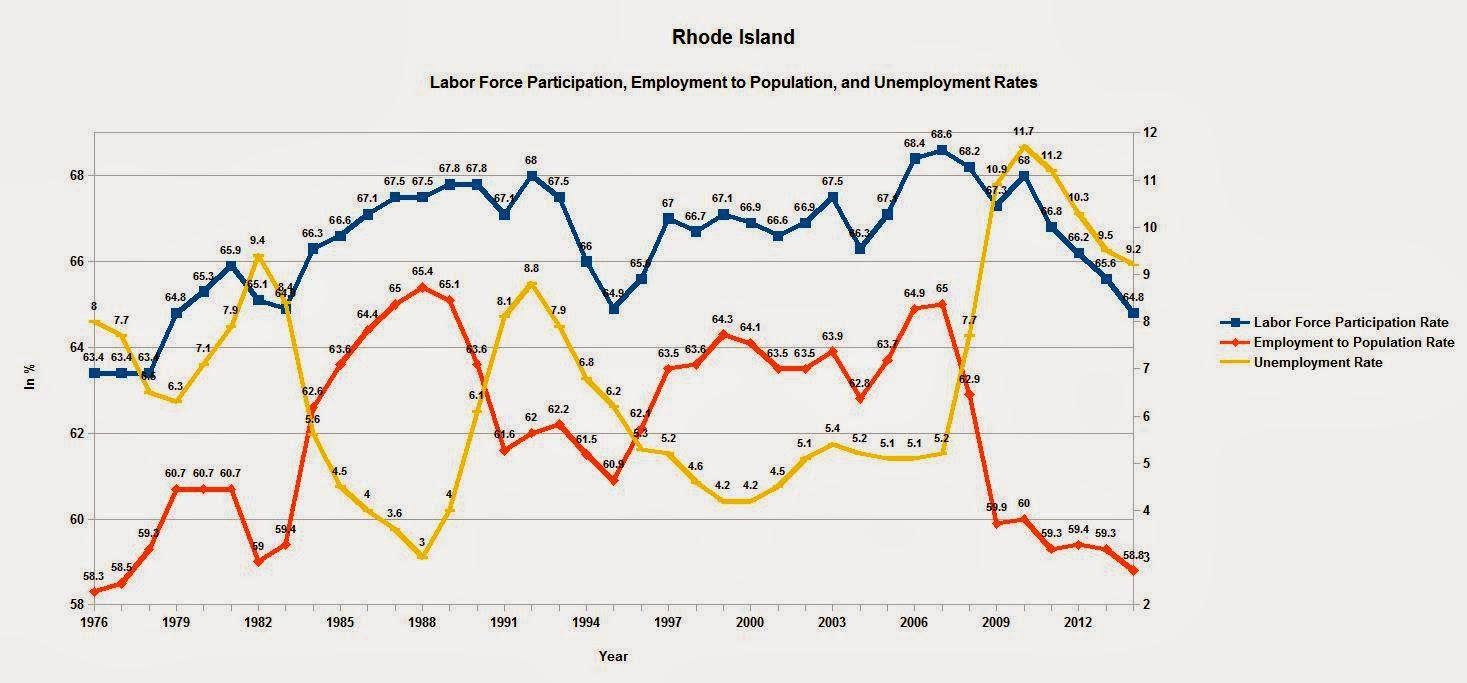 Rhode Island Unemployment  G