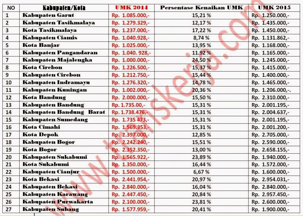 Daftar UMK 2015 Provinsi Jawa Barat