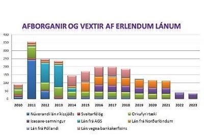 """[Curiosidades] Lo que los medios no dicen de Islandia en la economía y sobre la """"revolución"""". Deuda+islandia"""