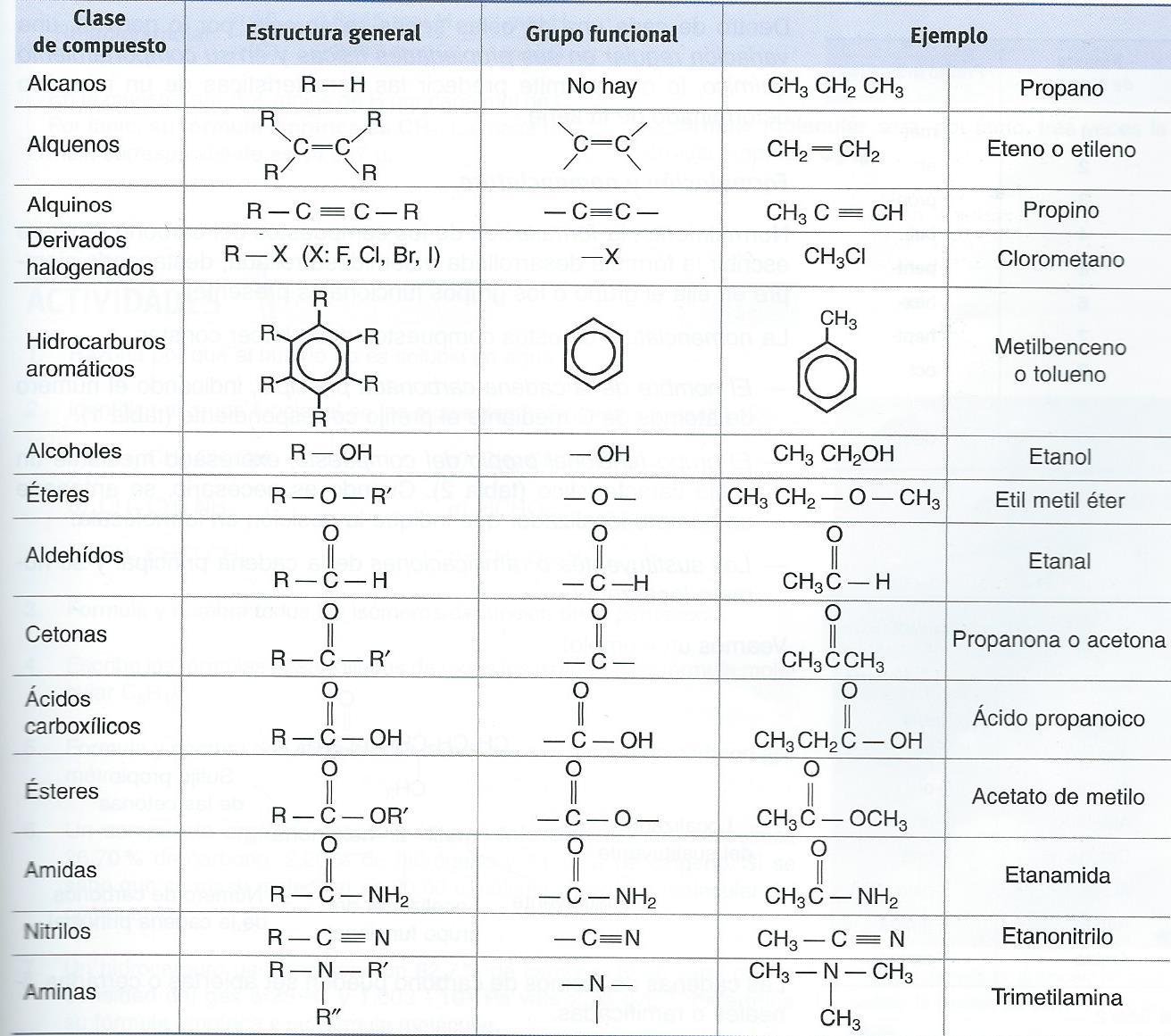 Flipped qu mica recursos de formulaci n y nomenclatura de for La quimica y la cocina pdf