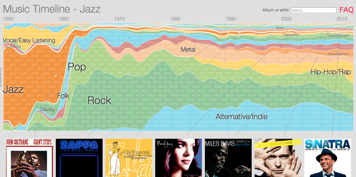 Most Popular Genres Of Music