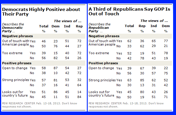 Pew Research Poll Feb 13-18 2013 describes democratic and republican parties