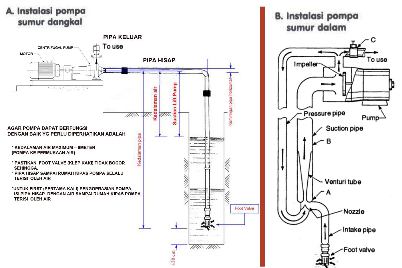 Cara Memasang Pompa Air