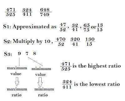 data interpretation technique