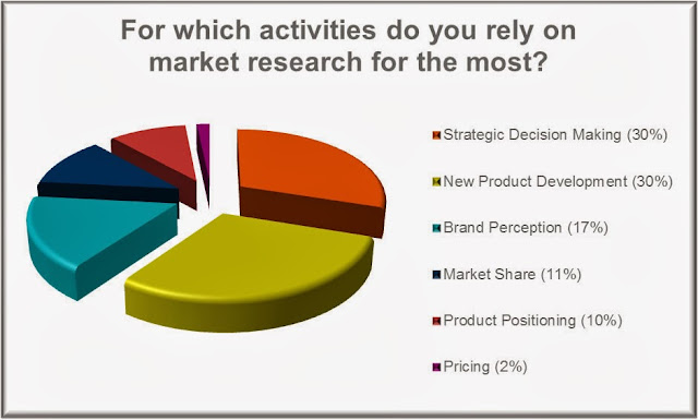 How to earn money at home in delhi, market research survey job ...