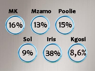How Mzansi Voted