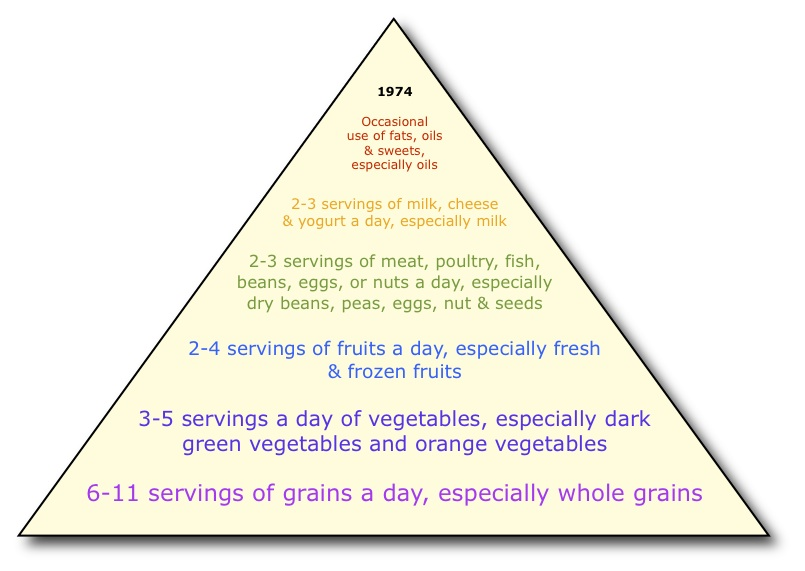 Plot Pyramid for Pinterest