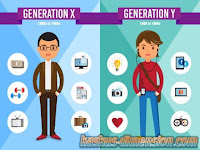 Generasi Masa Tertentu