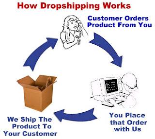 Tips Sukses Menjadi Pebisnis Online Dropshipper