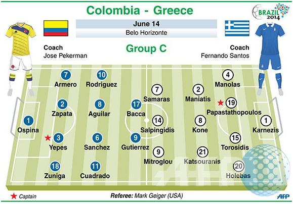 Prediksi Pertandingan Kolombia vs Yunani